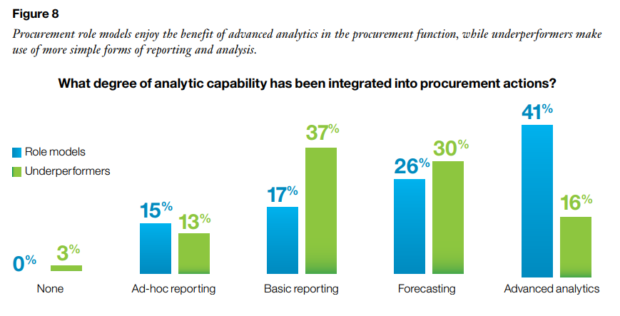 IBM Procurement Study 2014