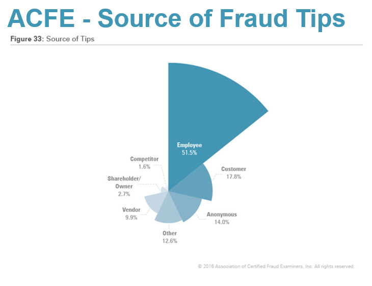 ACFE Fraud Tips